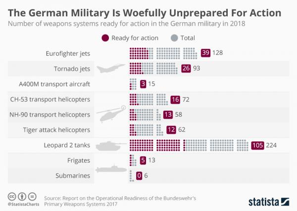 Infographic: The German Military Is Woefully Unprepared For Action  | Statista